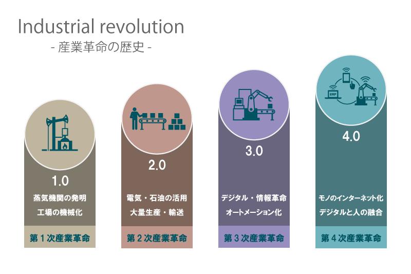 産業革命の歴史
