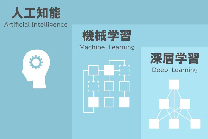 人工知能の全体像