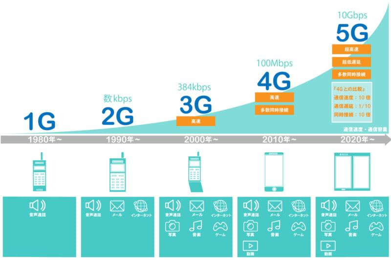 次世代通信規格5Gの進化と歴史