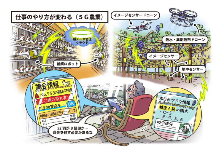 5Gのスマート農業