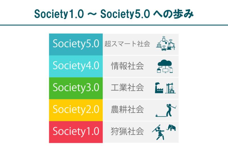 Society1.0~5.0の歩み