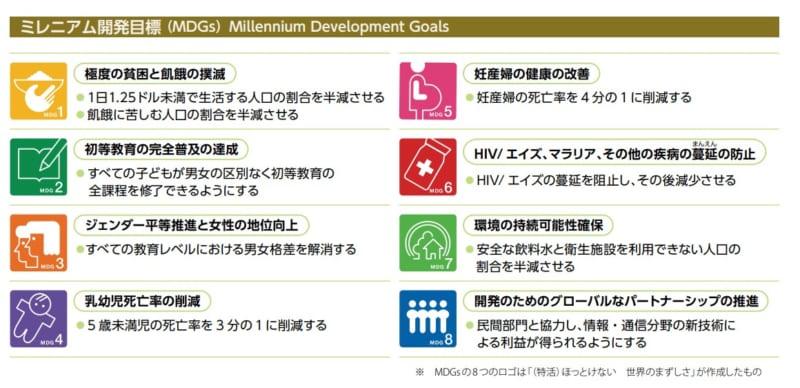 MDGs開発目標