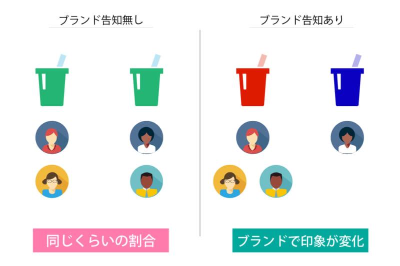 コーラの事例_ニューロマーケティング